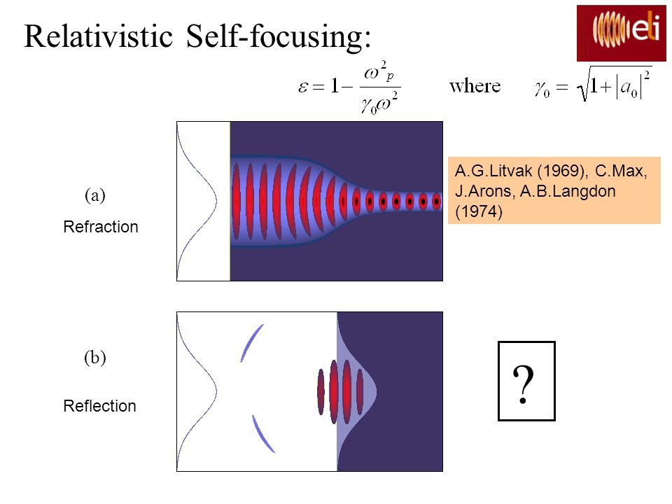 Relativistic Self-focusing: (a) (b)