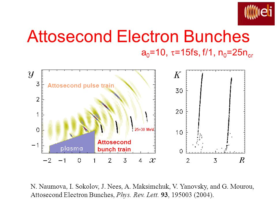Attosecond Electron Bunches