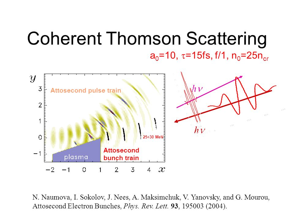 Coherent Thomson Scattering