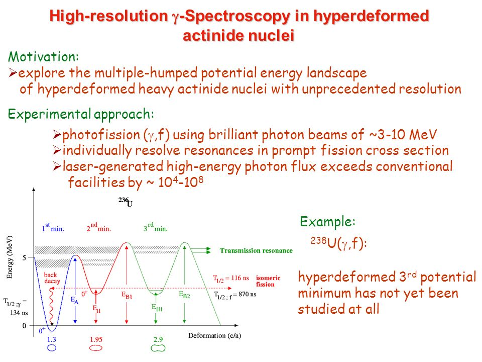 High-resolution g-Spectroscopy in hyperdeformed actinide nuclei