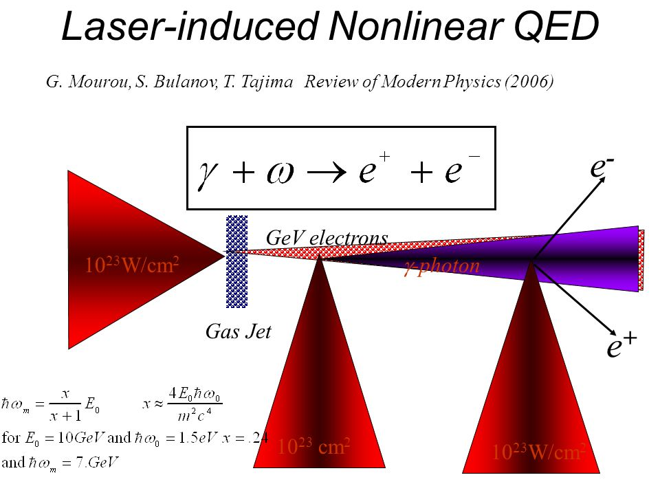 Laser-induced Nonlinear QED