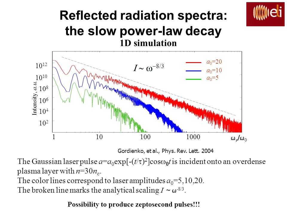 Reflected radiation spectra: the slow power-law decay