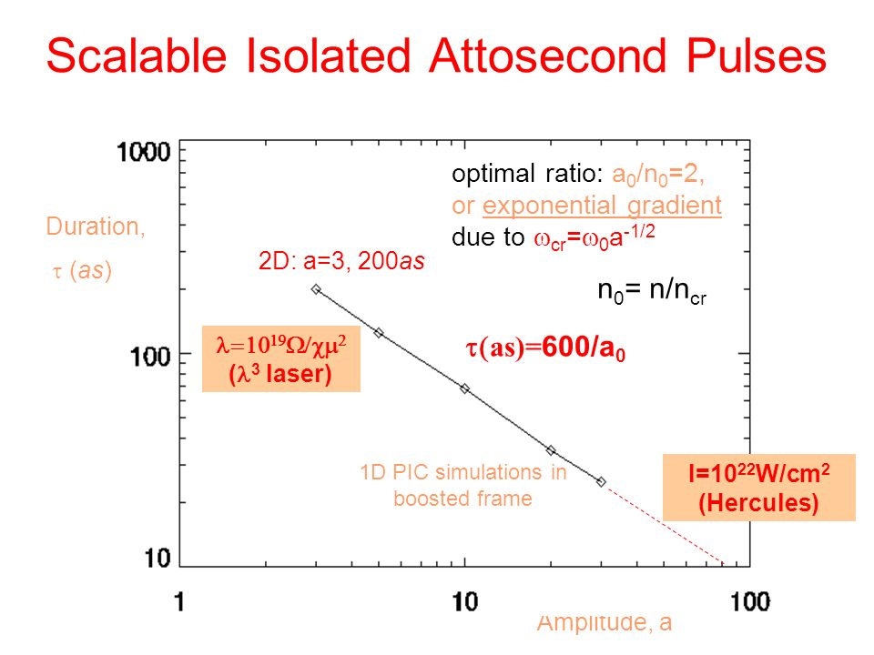 Scalable Isolated Attosecond Pulses