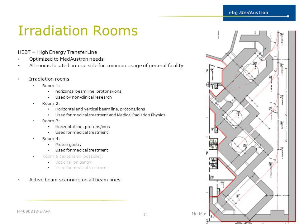 Irradiation Rooms 1 2 3 4 HEBT = High Energy Transfer Line