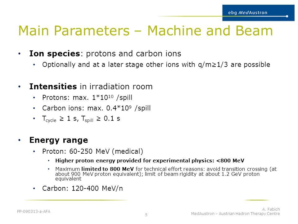 Main Parameters – Machine and Beam
