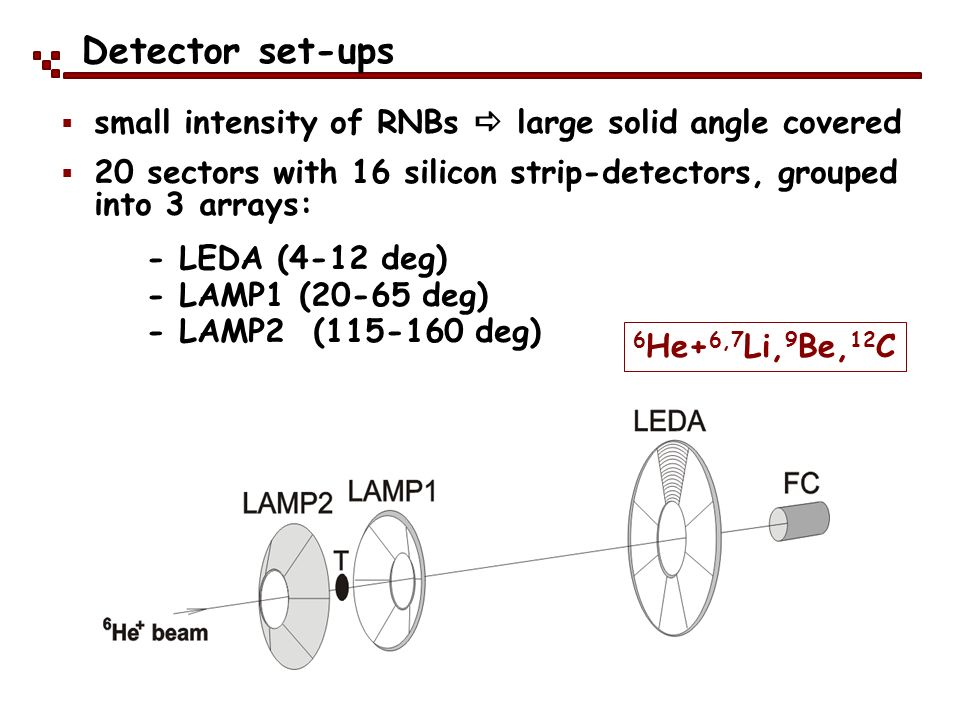 Detector set-ups small intensity of RNBs  large solid angle covered