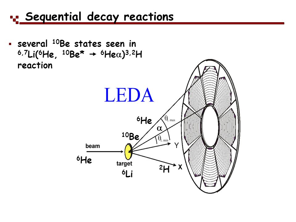 Sequential decay reactions