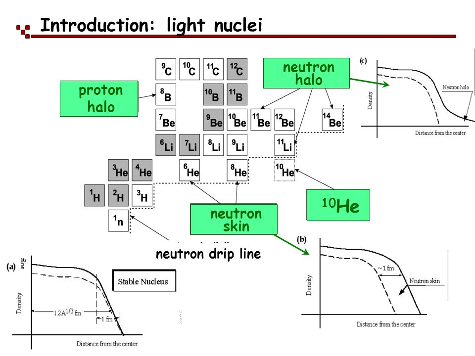 Introduction: light nuclei