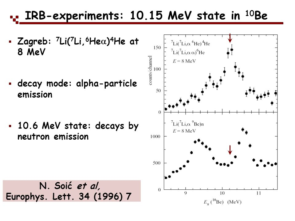 IRB-experiments: 10.15 MeV state in 10Be