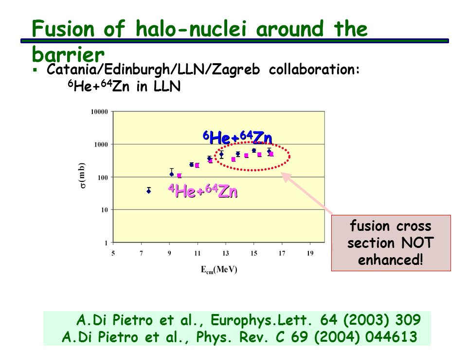 Fusion of halo-nuclei around the barrier