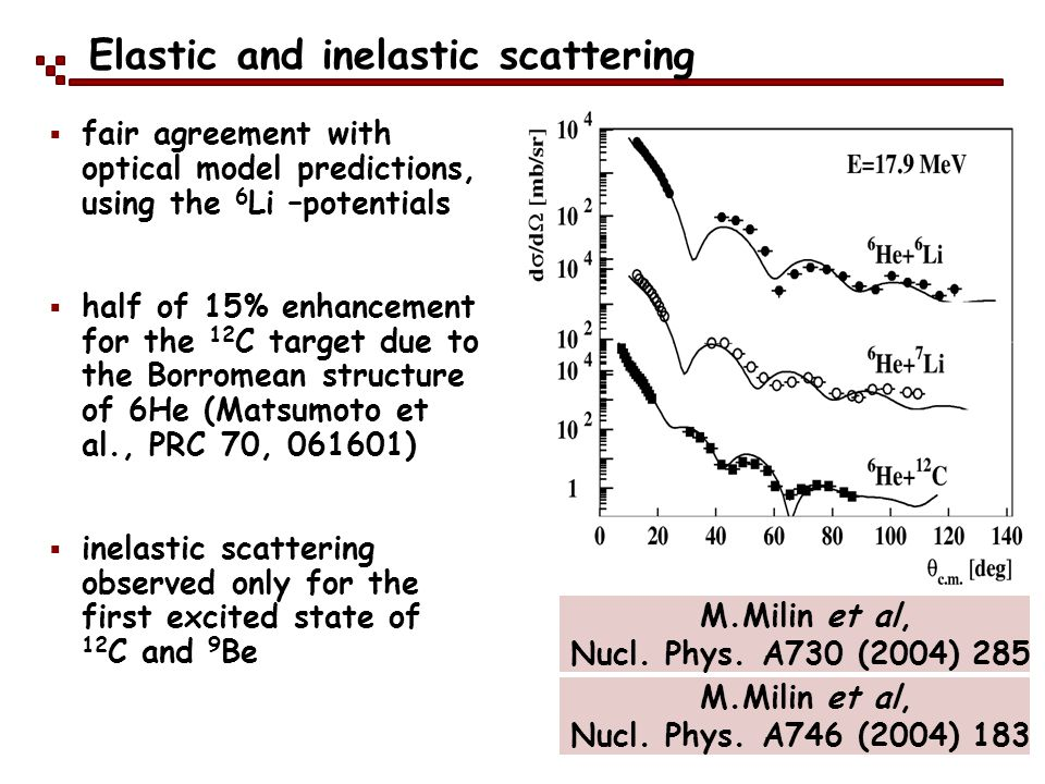 Elastic and inelastic scattering