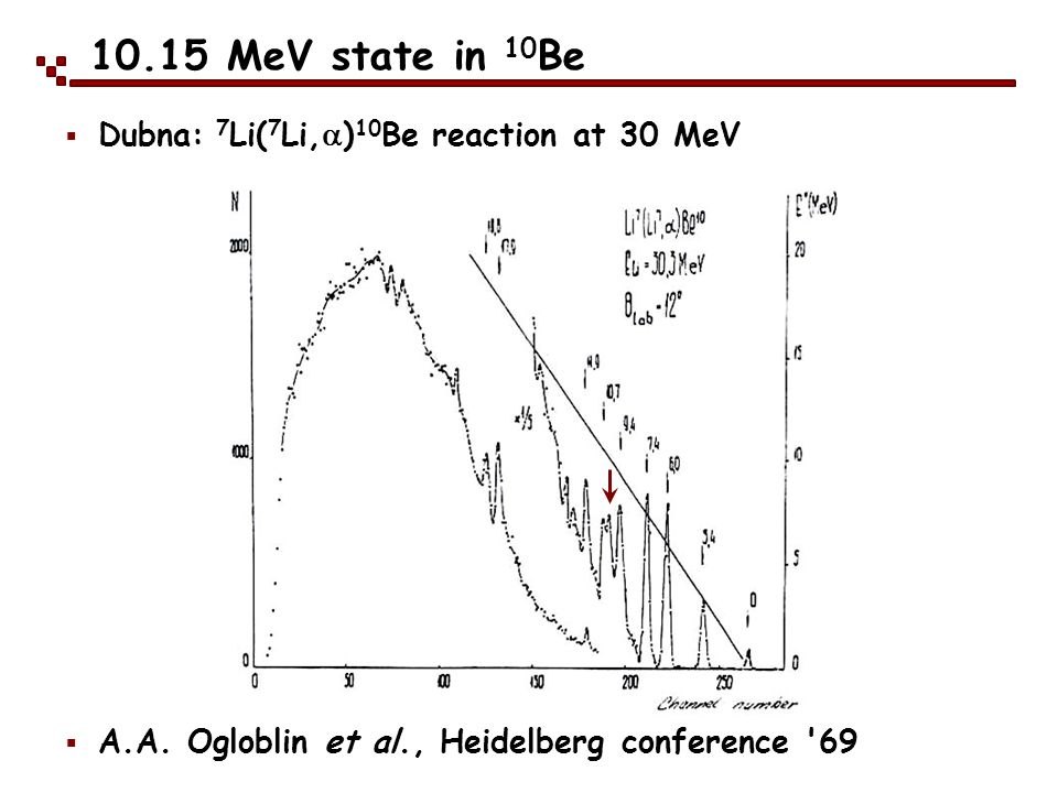 10.15 MeV state in 10Be Dubna: 7Li(7Li,a)10Be reaction at 30 MeV