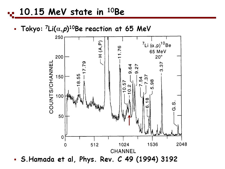 10.15 MeV state in 10Be Tokyo: 7Li(a,p)10Be reaction at 65 MeV