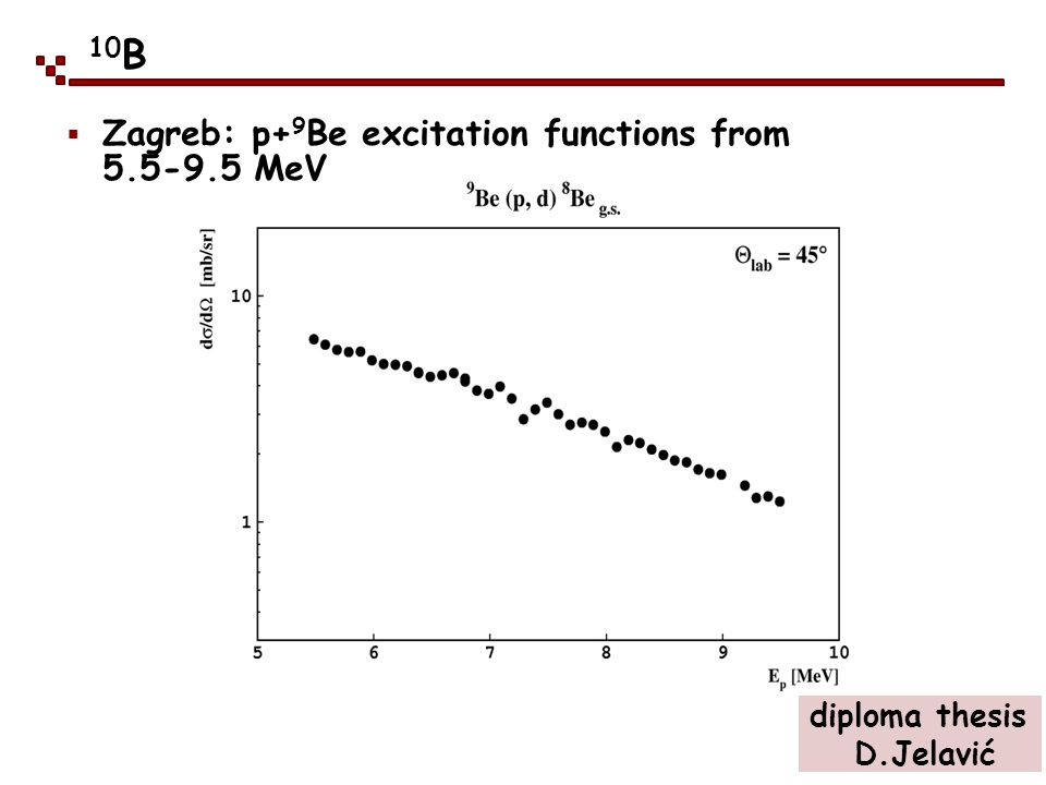 10B Zagreb: p+9Be excitation functions from 5.5-9.5 MeV diploma thesis