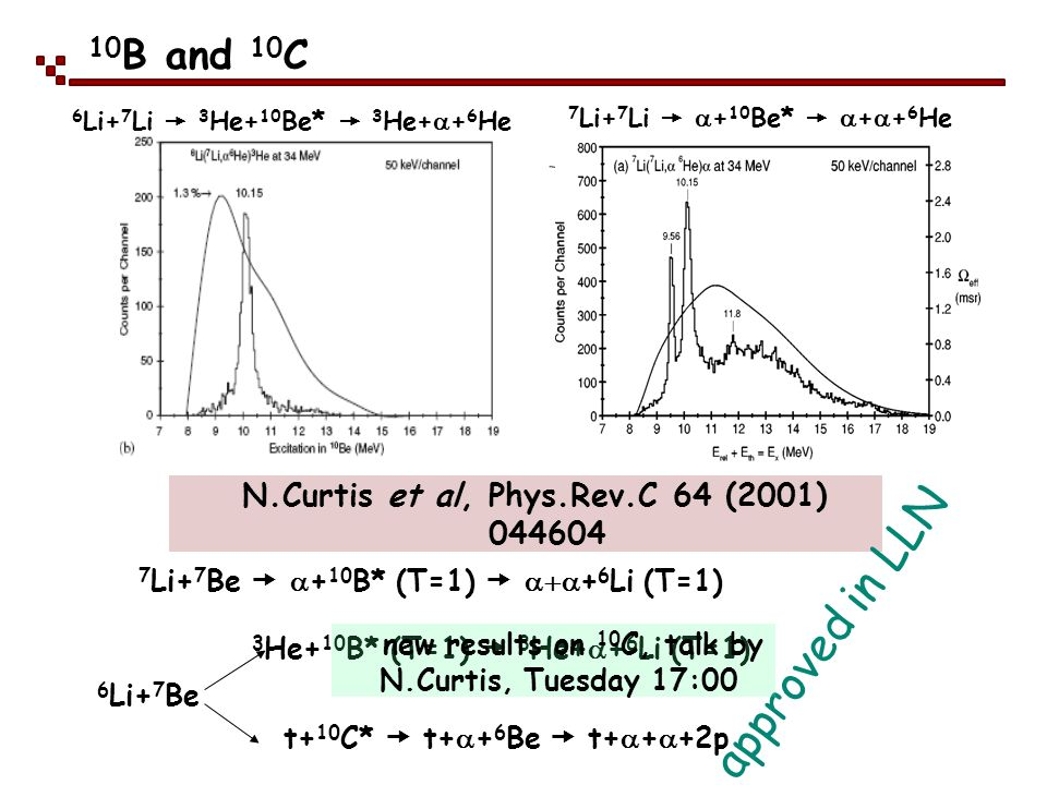 10B and 10C 6Li+7Li  3He+10Be*  3He++6He. 7Li+7Li  a+10Be*  a++6He. N.Curtis et al, Phys.Rev.C 64 (2001) 044604.