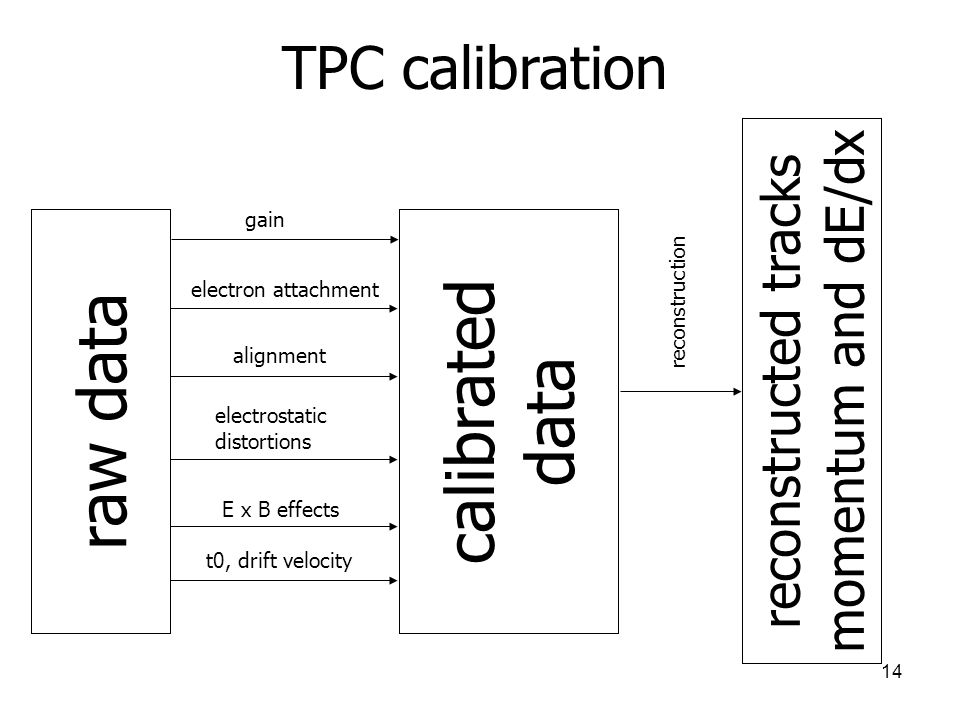 calibrated data raw data TPC calibration momentum and dE/dx
