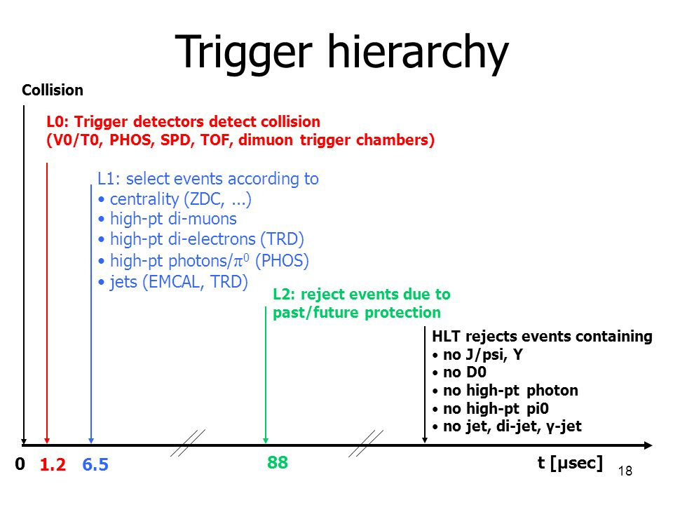Trigger hierarchy L1: select events according to centrality (ZDC, ...)