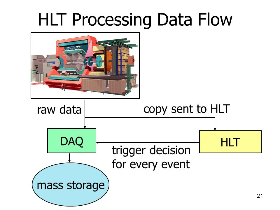 HLT Processing Data Flow