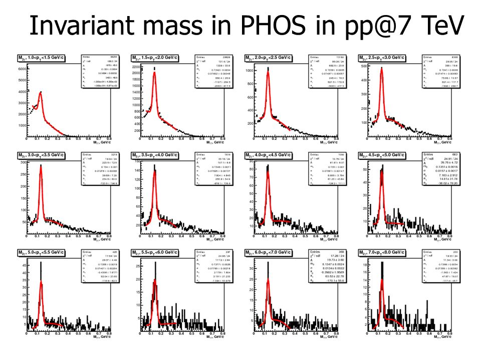 Invariant mass in PHOS in pp@7 TeV