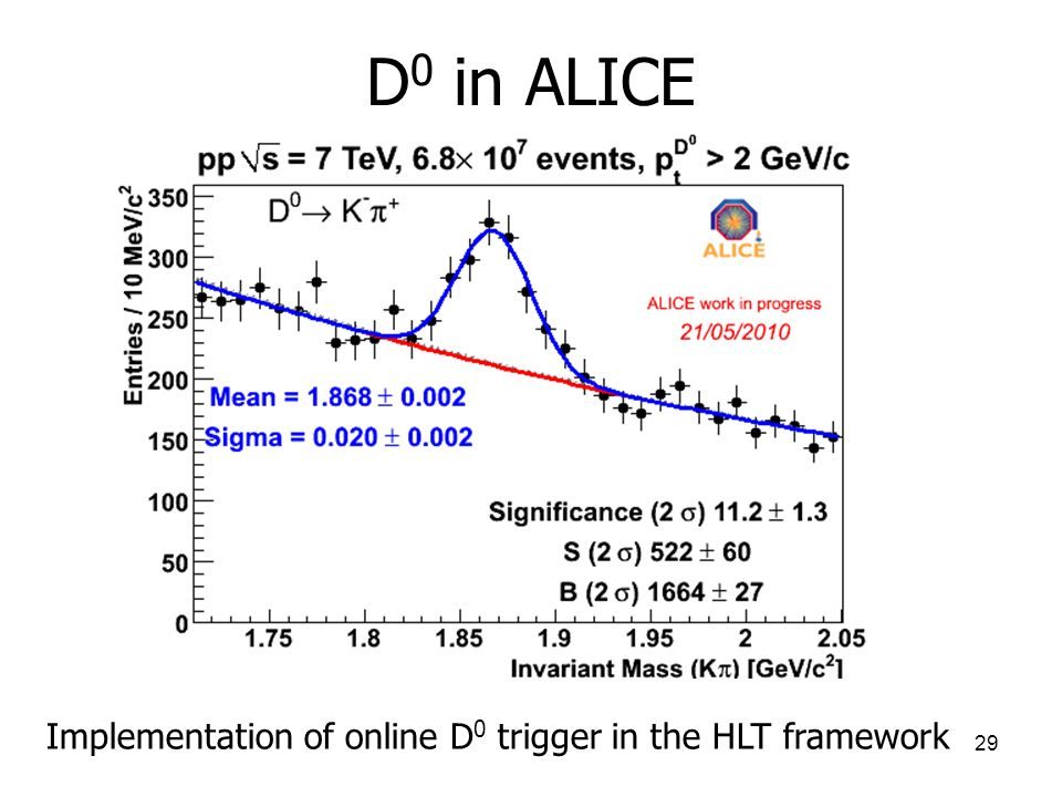 D0 in ALICE Implementation of online D0 trigger in the HLT framework