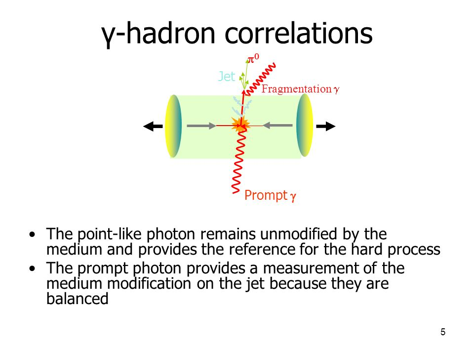 γ-hadron correlations