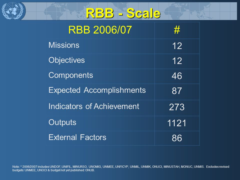 RBB - Scale RBB 2006/07 # 12 46 87 273 1121 86 Missions Objectives