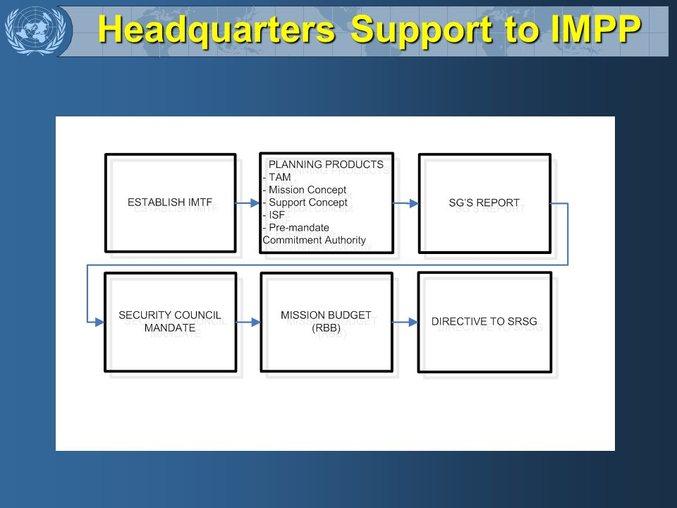 Headquarters Support to IMPP