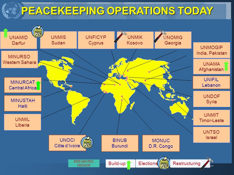 PEACEKEEPING OPERATIONS TODAY