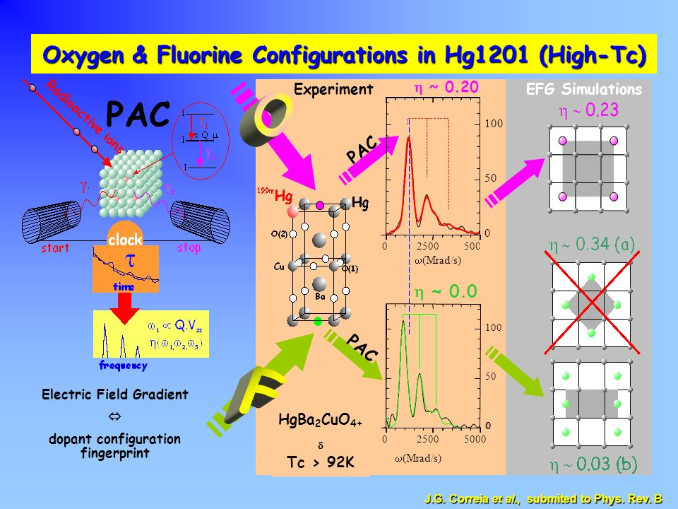 O PAC F Oxygen & Fluorine Configurations in Hg1201 (High-Tc) PAC
