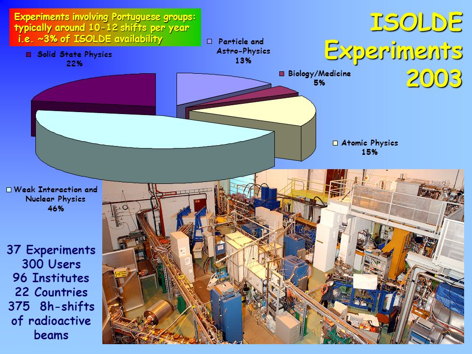 ISOLDE Experiments 2003 37 Experiments 300 Users 96 Institutes