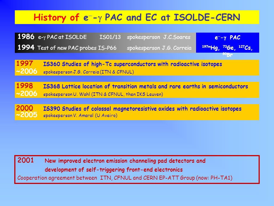 History of e--g PAC and EC at ISOLDE-CERN