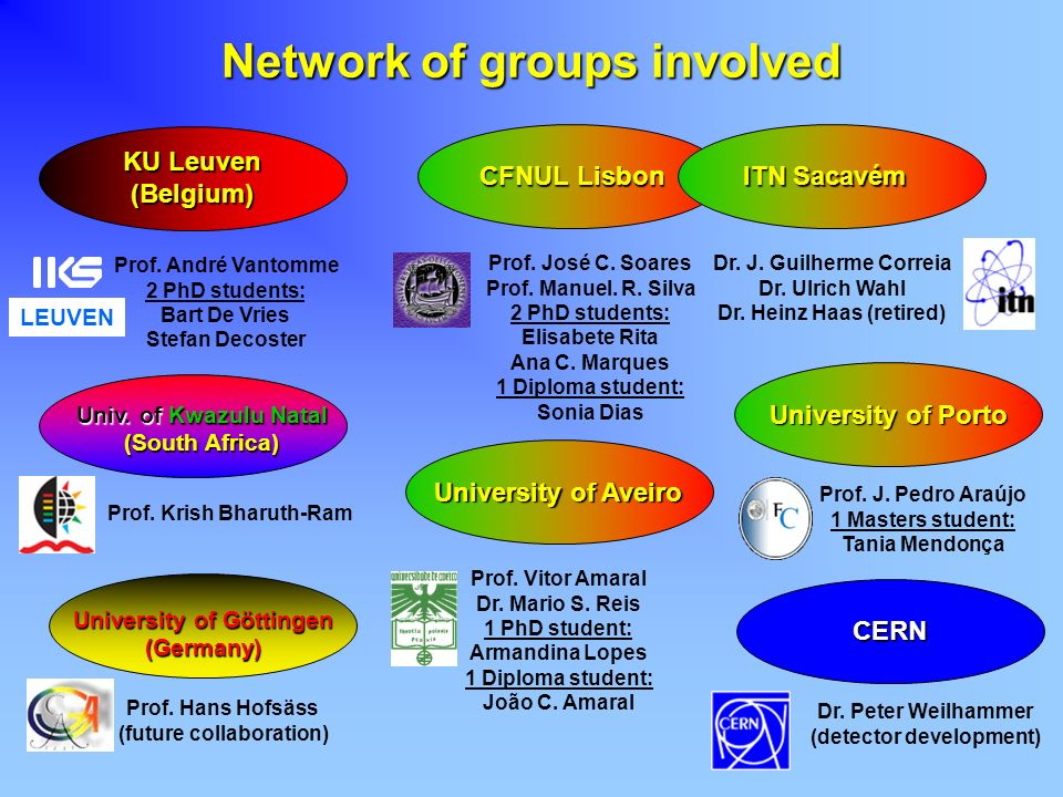Network of groups involved