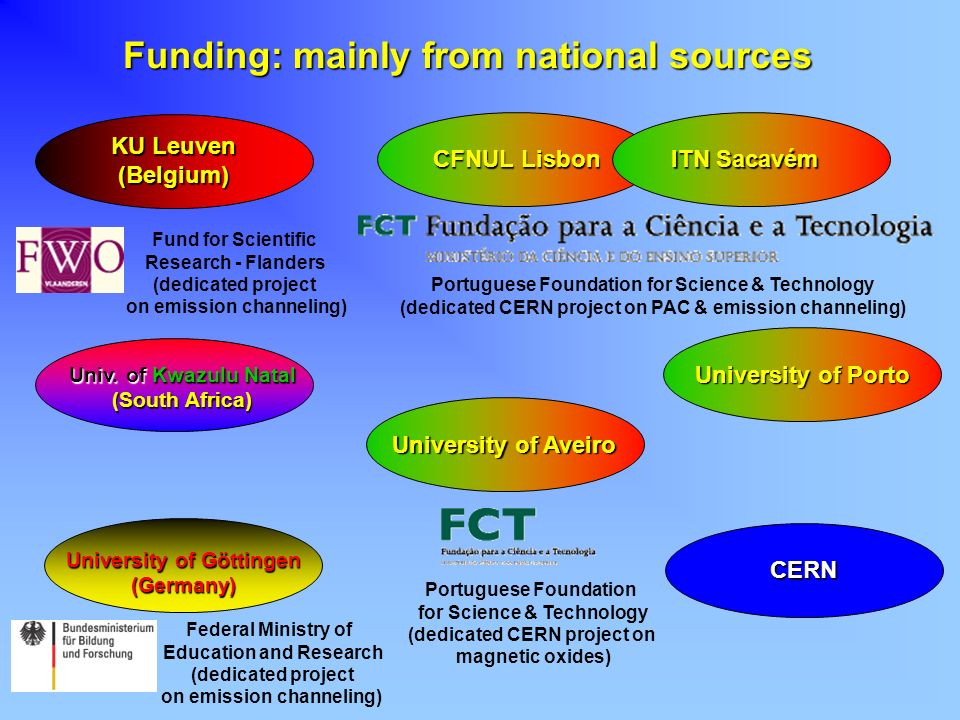 Funding: mainly from national sources