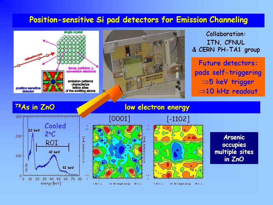 ¬ Position-sensitive Si pad detectors for Emission Channeling