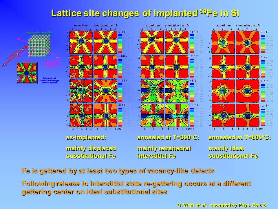 Lattice site changes of implanted 59Fe in Si