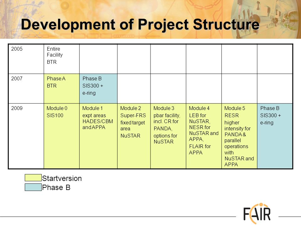 Development of Project Structure