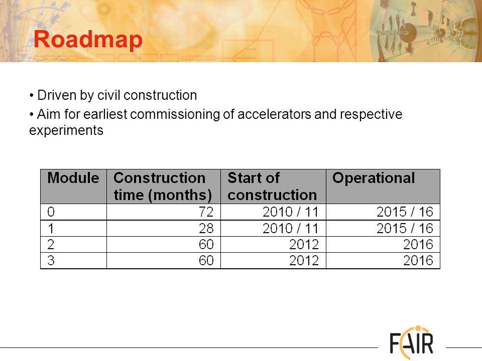 Roadmap Driven by civil construction