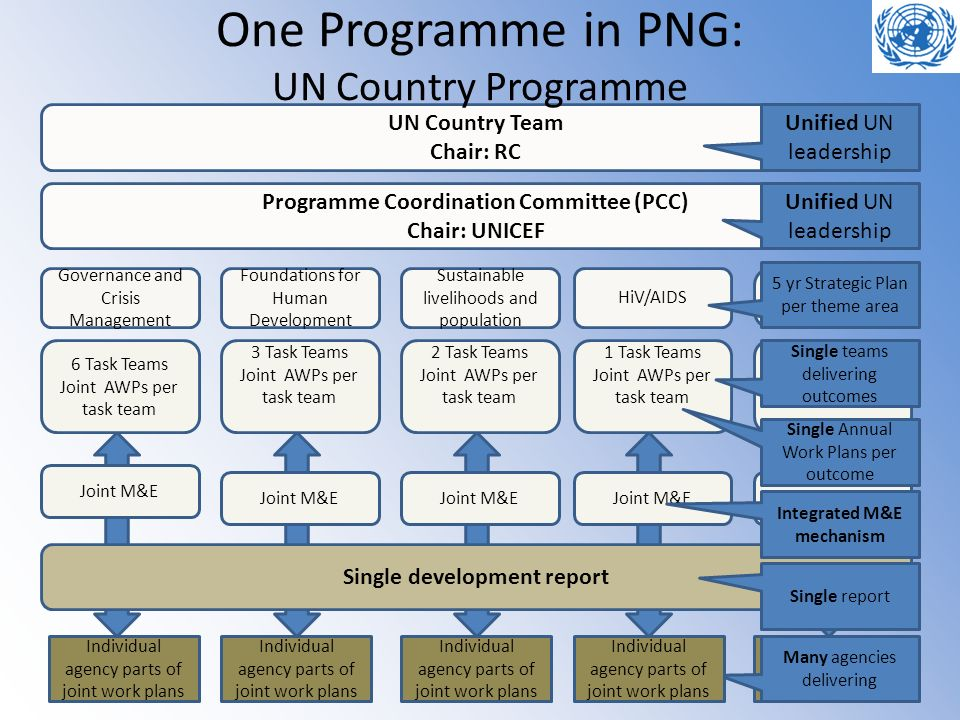 One Programme in PNG: UN Country Programme