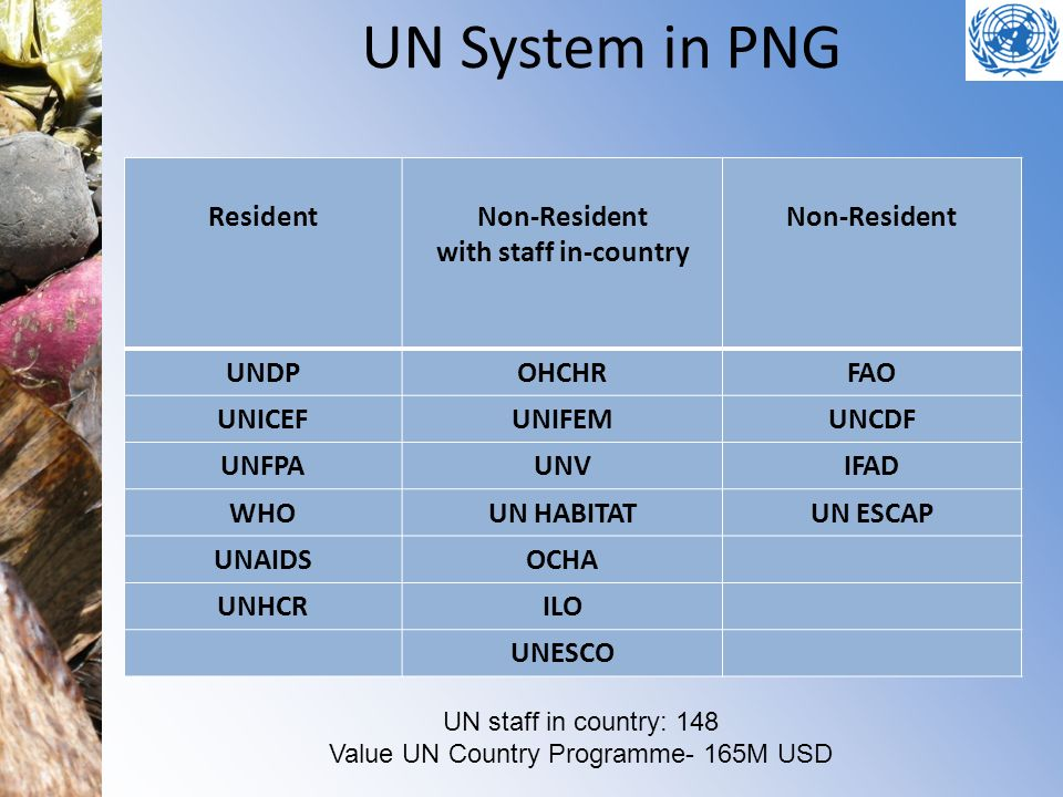 Value UN Country Programme- 165M USD