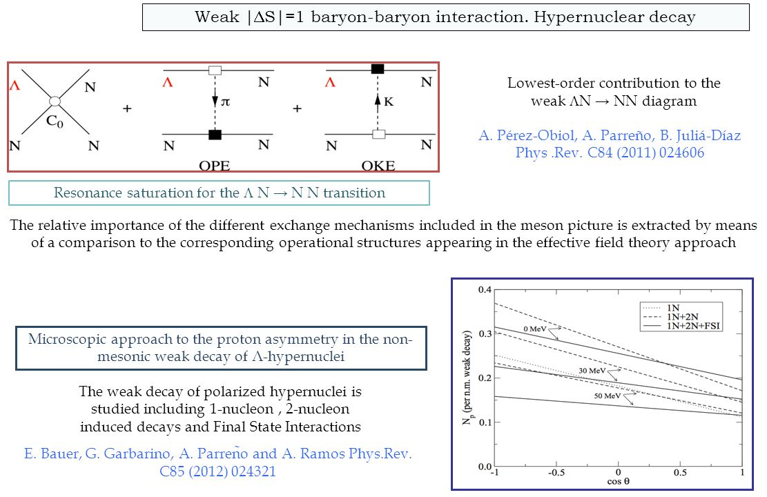 Weak |DS|=1 baryon-baryon interaction. Hypernuclear decay
