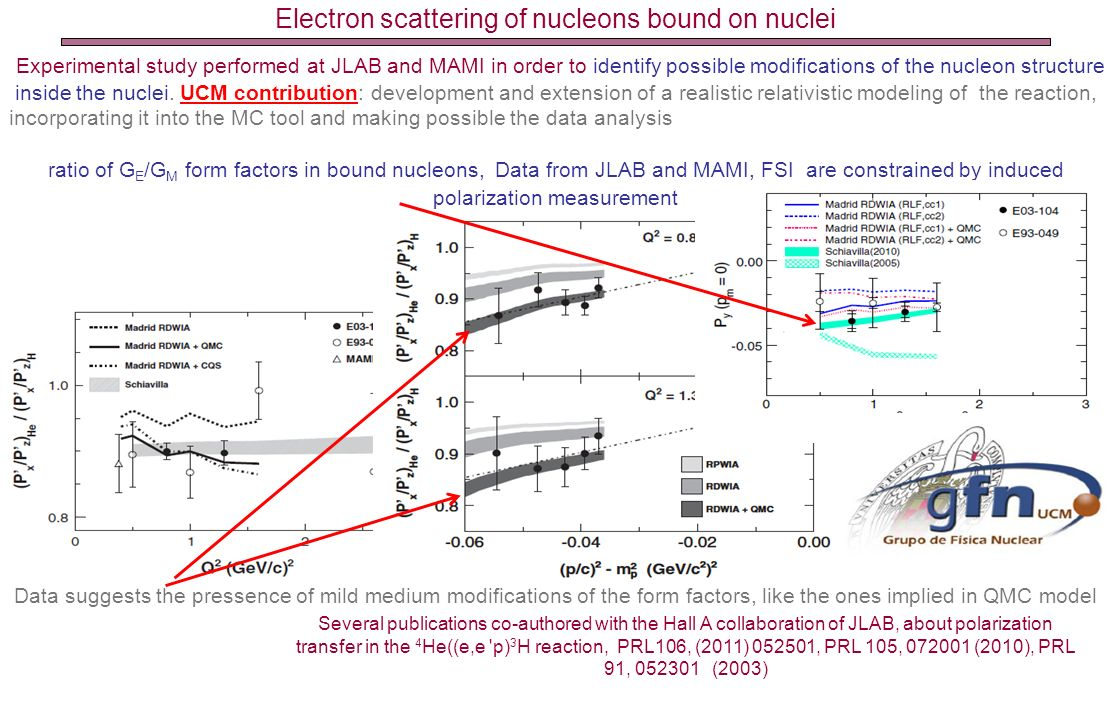 Electron scattering of nucleons bound on nuclei
