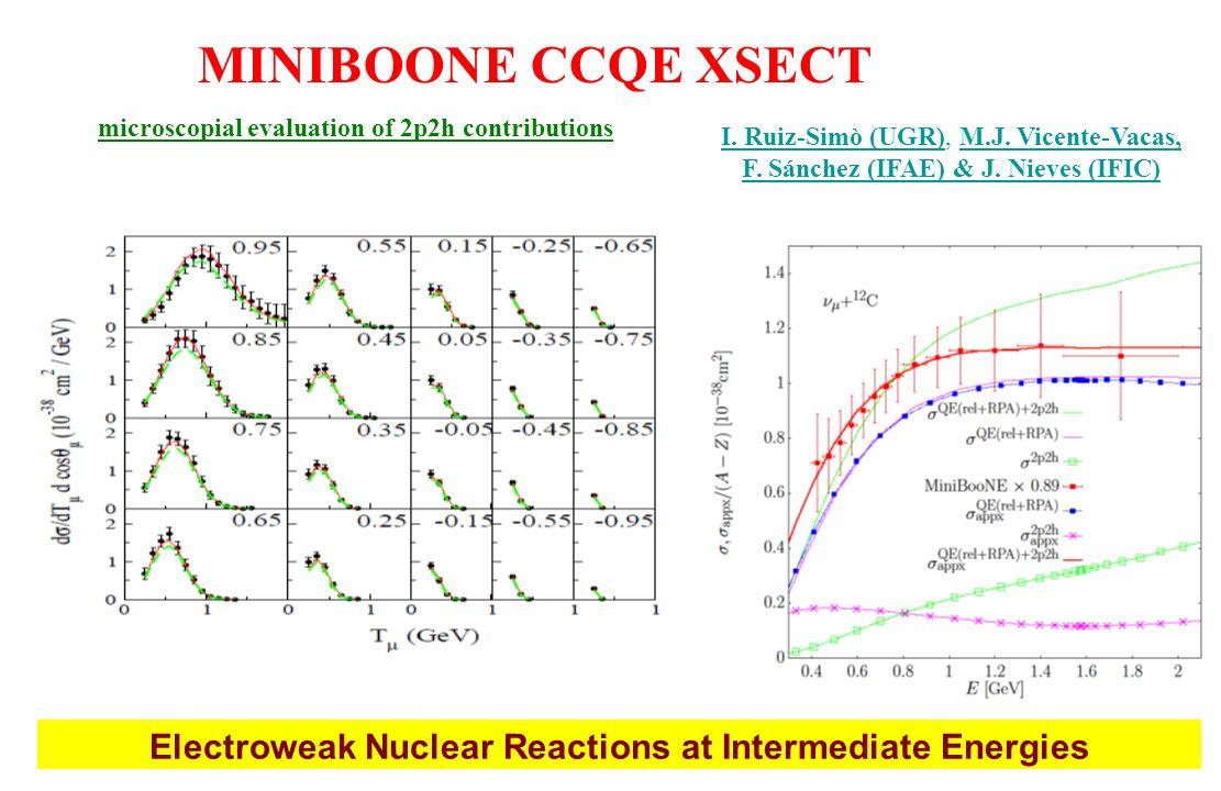 MINIBOONE CCQE XSECT microscopial evaluation of 2p2h contributions. I. Ruiz-Simò (UGR), M.J. Vicente-Vacas, F. Sánchez (IFAE) & J. Nieves (IFIC)