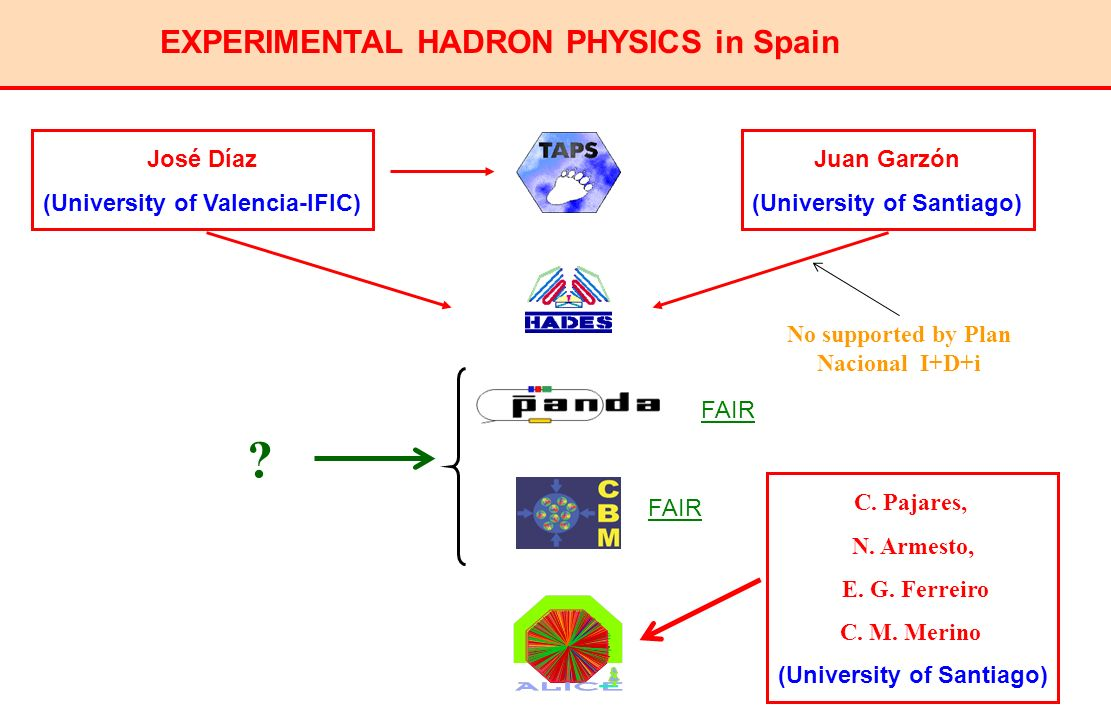 EXPERIMENTAL HADRON PHYSICS in Spain José Díaz