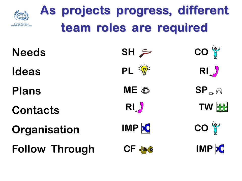 As projects progress, different team roles are required