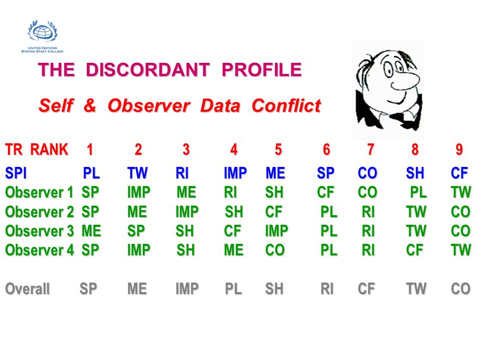 THE DISCORDANT PROFILE Self & Observer Data Conflict