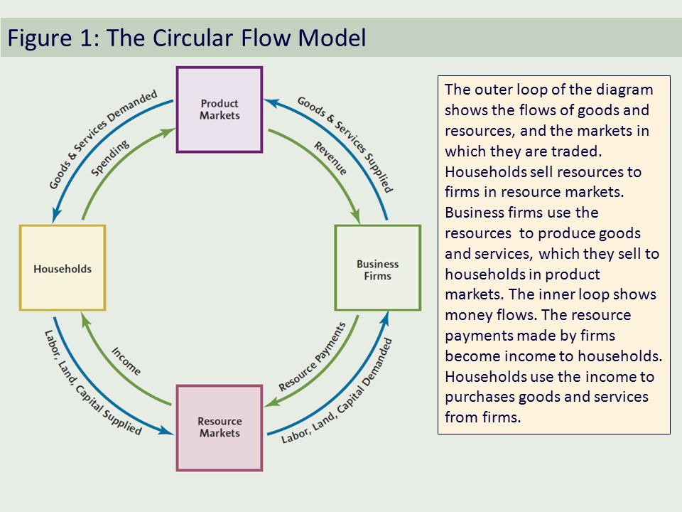 Chapter 3 supplydemand ppt video online download figure 1 the circular flow model ccuart Image collections