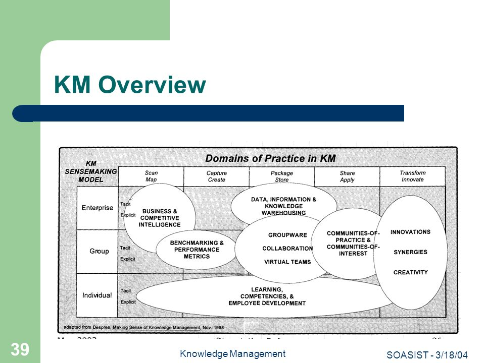KM Overview Knowledge Management SOASIST - 3/18/04