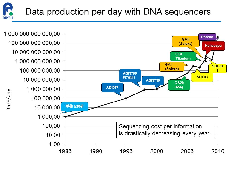 Data production per day with DNA sequencers