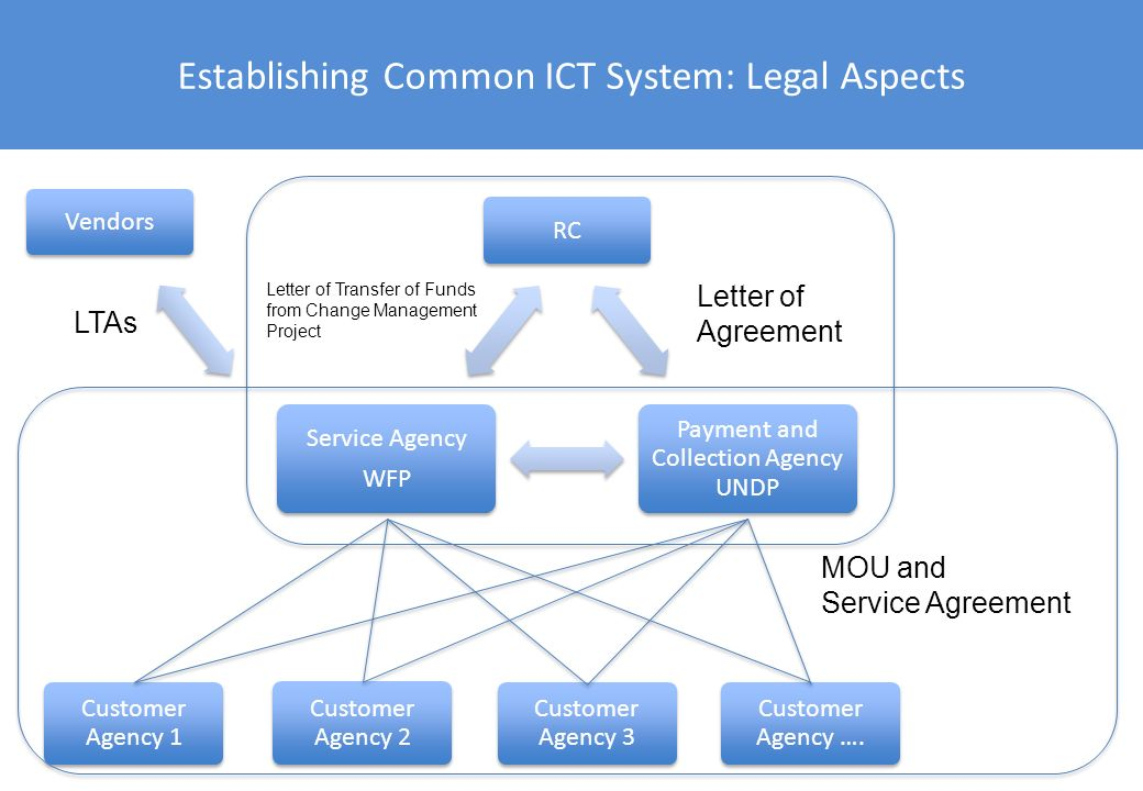 Establishing Common ICT System: Legal Aspects