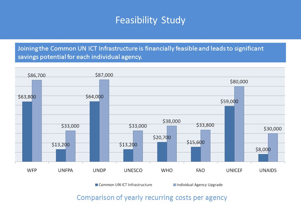 Feasibility Study Comparison of yearly recurring costs per agency